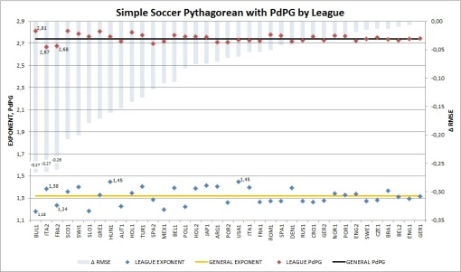 PdPG Pythagorean by Leagues
