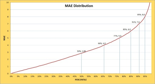 PdPG Pythagorean: MAE Distribution