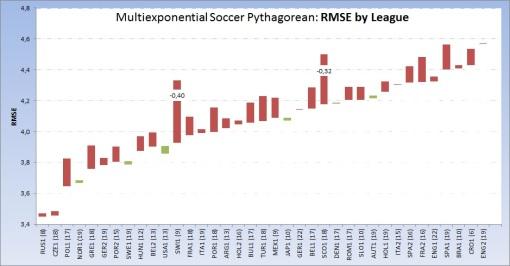 multiexponential Soccer's Pythagorean: League RMSE