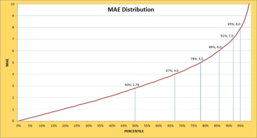 meSPF: MAE Distribution